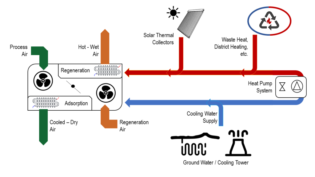 solar hybrid cooling technology